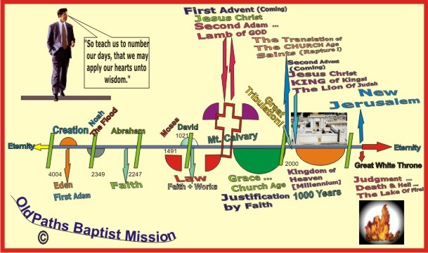 Dispensational Time Line